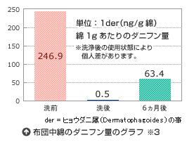 クリーニング後のダニの変化グラフ